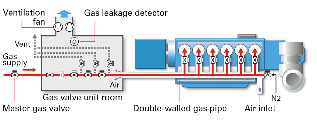 Gas Piping Layout Diagram