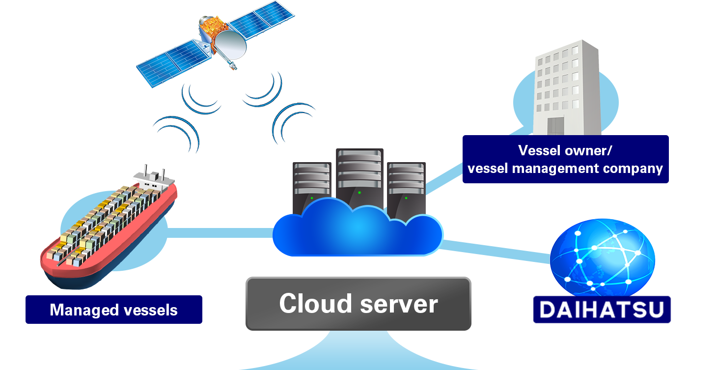 CMAXS Web Service and the System Overview